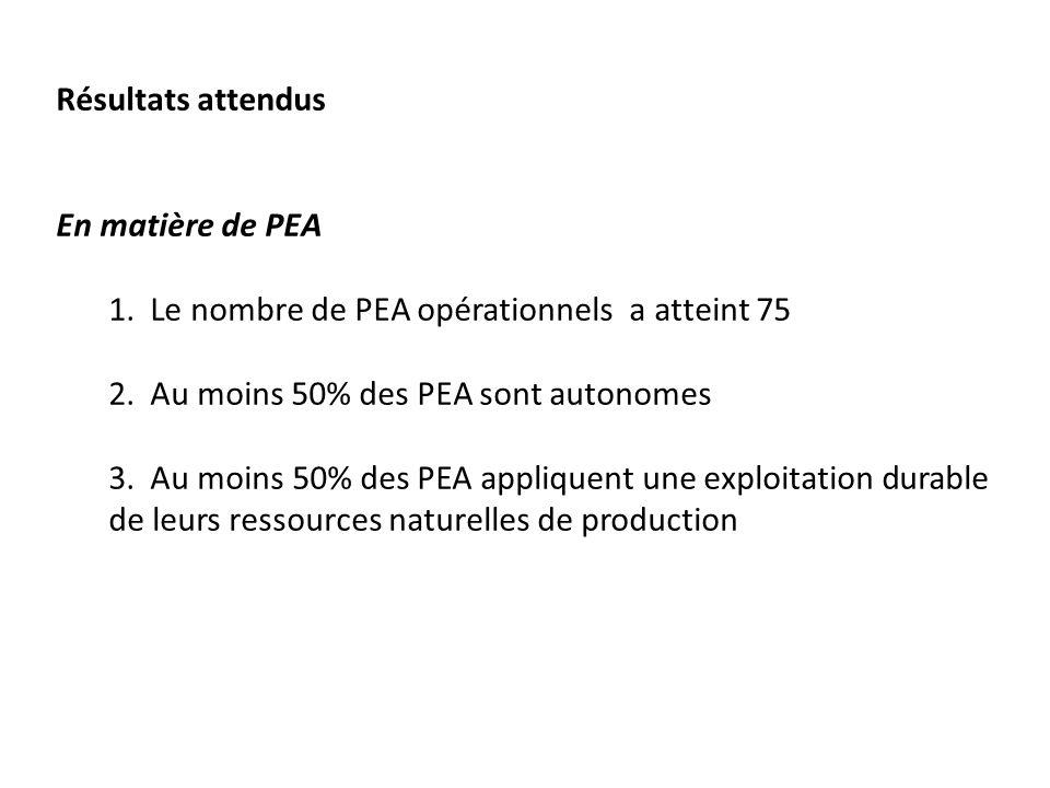 Résultats attendus En matière de PEA 1.Le nombre de PEA opérationnels a atteint 75 2.