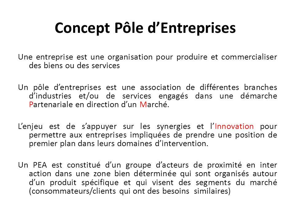 Concept Pôle d'Entreprises Une entreprise est une organisation pour produire et commercialiser des biens ou des services Un pôle d'entreprises est une association de différentes branches d'industries et/ou de services engagés dans une démarche Partenariale en direction d'un Marché.