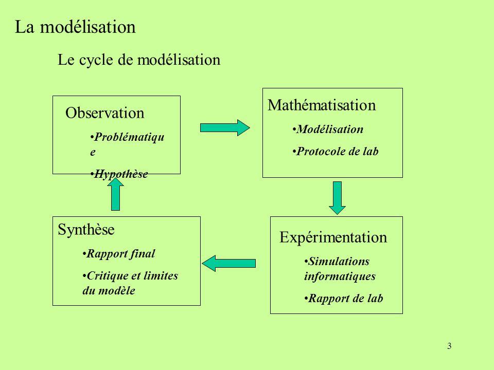 3 La modélisation Observation Problématiqu e Hypothèse Mathématisation Modélisation Protocole de lab Expérimentation Simulations informatiques Rapport de lab Synthèse Rapport final Critique et limites du modèle Le cycle de modélisation