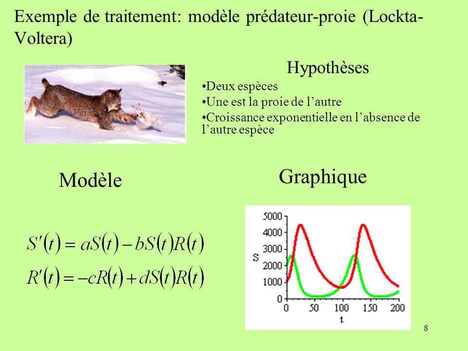 9 Modèle prédateur-proie (Lockta-Volterra) Simulations Interactives Facteurs a, b, c et d Populations initiales Critique et limites du modèle -Présence d'autres espèces -Croissance exponentielle en l'absence de l'autre population Pistes Introduction d'espèces Équilibre des populations dans un écosystème