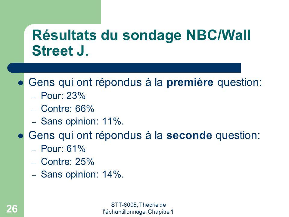 STT-6005; Théorie de l'échantillonnage; Chapitre 1 26 Résultats du sondage NBC/Wall Street J. Gens qui ont répondus à la première question: – Pour: 23
