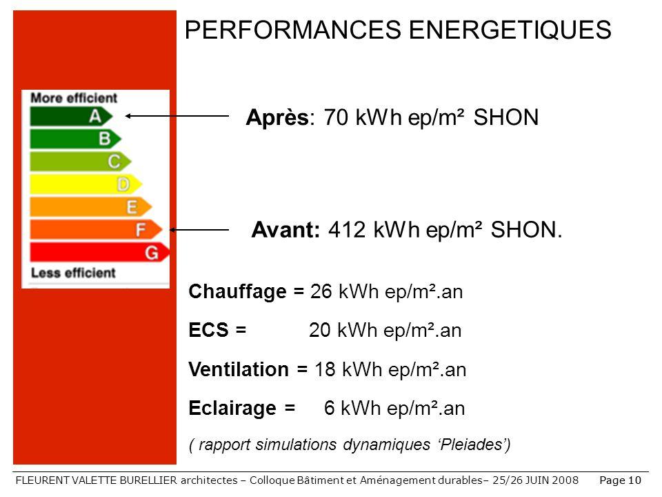 FLEURENT VALETTE BURELLIER architectes – Colloque Bâtiment et Aménagement durables– 25/26 JUIN 2008Page 10 PERFORMANCES ENERGETIQUES Avant: 412 kWh ep