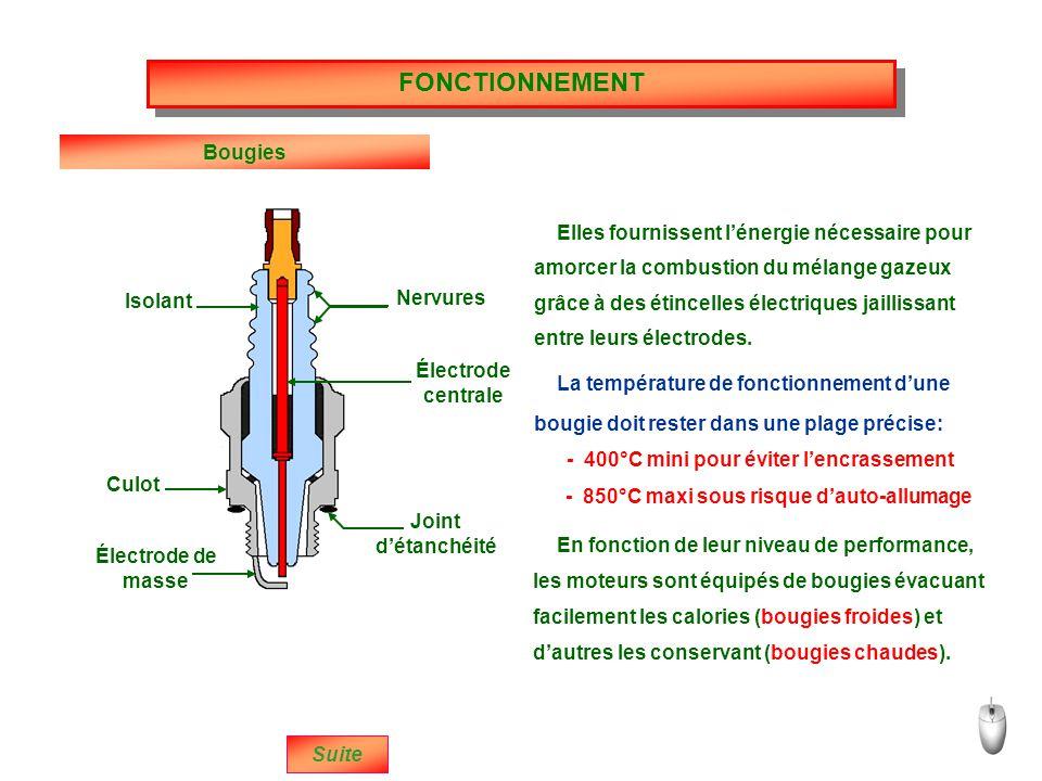 Isolant Culot Nervures Électrode centrale Joint d'étanchéité Électrode de masse Bougies Suite Elles fournissent l'énergie nécessaire pour La température de fonctionnement d'une - 400°C mini pour éviter l'encrassement - 850°C maxi sous risque d'auto-allumage En fonction de leur niveau de performance, FONCTIONNEMENT amorcer la combustion du mélange gazeux grâce à des étincelles électriques jaillissant entre leurs électrodes.