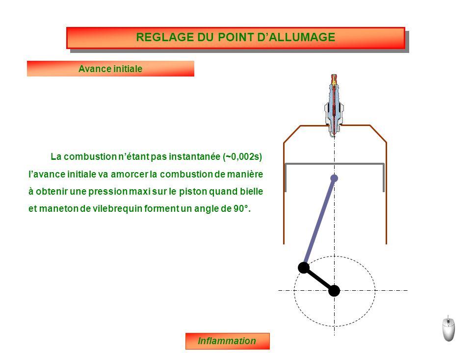 REGLAGE DU POINT D'ALLUMAGE Avance initiale La combustion n'étant pas instantanée (~0,002s) Inflammation l'avance initiale va amorcer la combustion de manière à obtenir une pression maxi sur le piston quand bielle et maneton de vilebrequin forment un angle de 90°.
