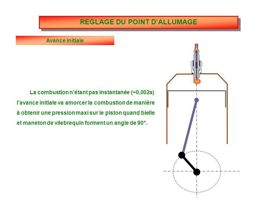 Avance initiale La combustion n'étant pas instantanée (~0,002s) l'avance initiale va amorcer la combustion de manière à obtenir une pression maxi sur le piston quand bielle et maneton de vilebrequin forment un angle de 90°.