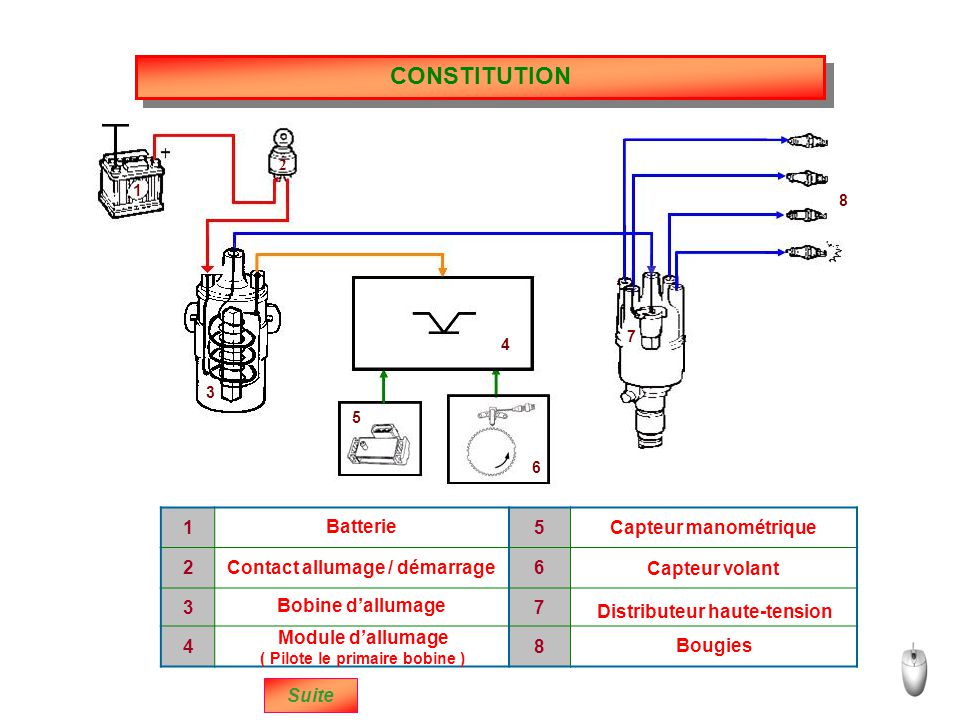 Pression maxi Avance initiale Suite La combustion n'étant pas instantanée (~0,002s) l'avance initiale va amorcer la combustion de manière à obtenir une pression maxi sur le piston quand bielle et maneton de vilebrequin forment un angle de 90°.