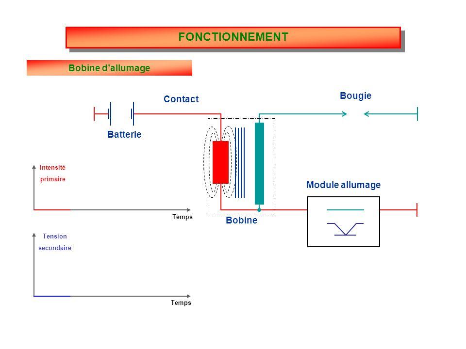 Absorption de chaleur Evacuation de la chaleur Bougies Suite FONCTIONNEMENT Bougie chaude Bougie froide