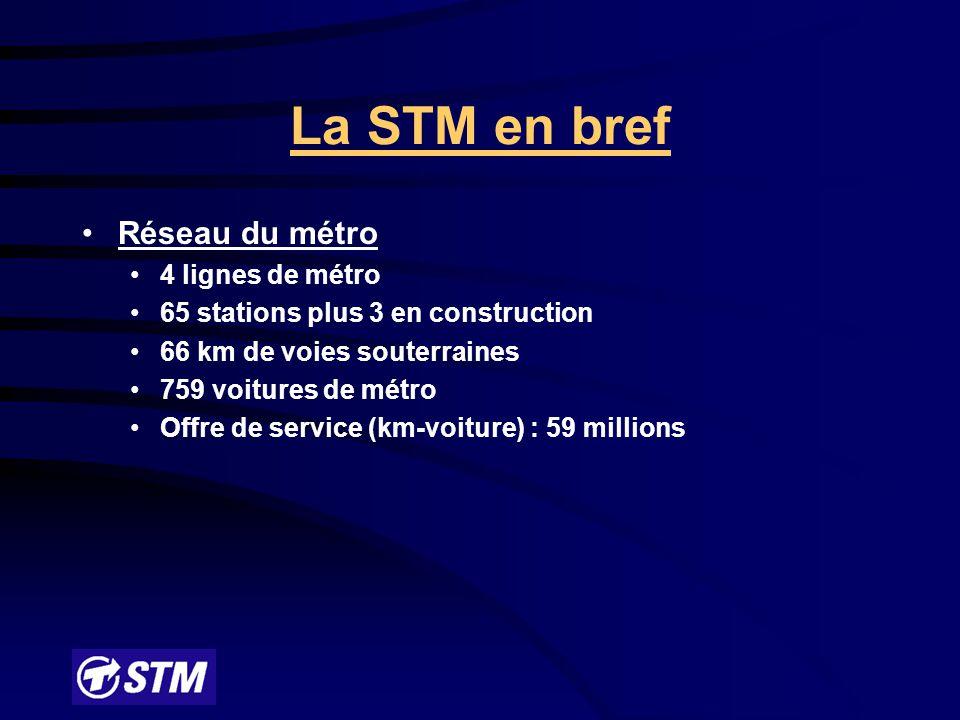 La STM en bref Réseau des autobus : 1 590 véhicules 165 lignes d'autobus (20 en service de nuit) dont 93 accessibles aux fauteuils roulants (au 31 mars 2003) Offre de service (heures-véhicule) : 4,3 millions Transport adapté 86 minibus Contrats de taxi Achalandage total : 1,3 million de déplacements