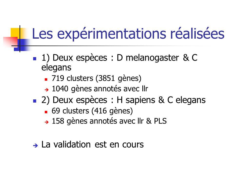 Les expérimentations réalisées 1) Deux espèces : D melanogaster & C elegans 719 clusters (3851 gènes)  1040 gènes annotés avec llr 2) Deux espèces : H sapiens & C elegans 69 clusters (416 gènes)  158 gènes annotés avec llr & PLS  La validation est en cours
