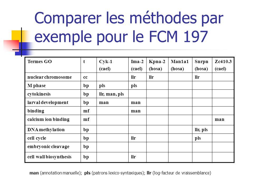 Comparer les méthodes par exemple pour le FCM 197 Termes GOtCyk-1 (cael) Ima-2 (cael) Kpna-2 (hosa) Man1a1 (hosa) Snrpn (hosa) Zc410.3 (cael) nuclear