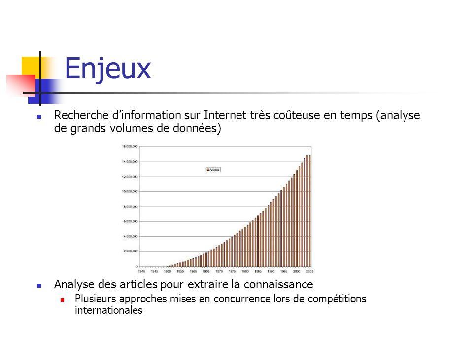 Enjeux Recherche d'information sur Internet très coûteuse en temps (analyse de grands volumes de données) Analyse des articles pour extraire la connaissance Plusieurs approches mises en concurrence lors de compétitions internationales