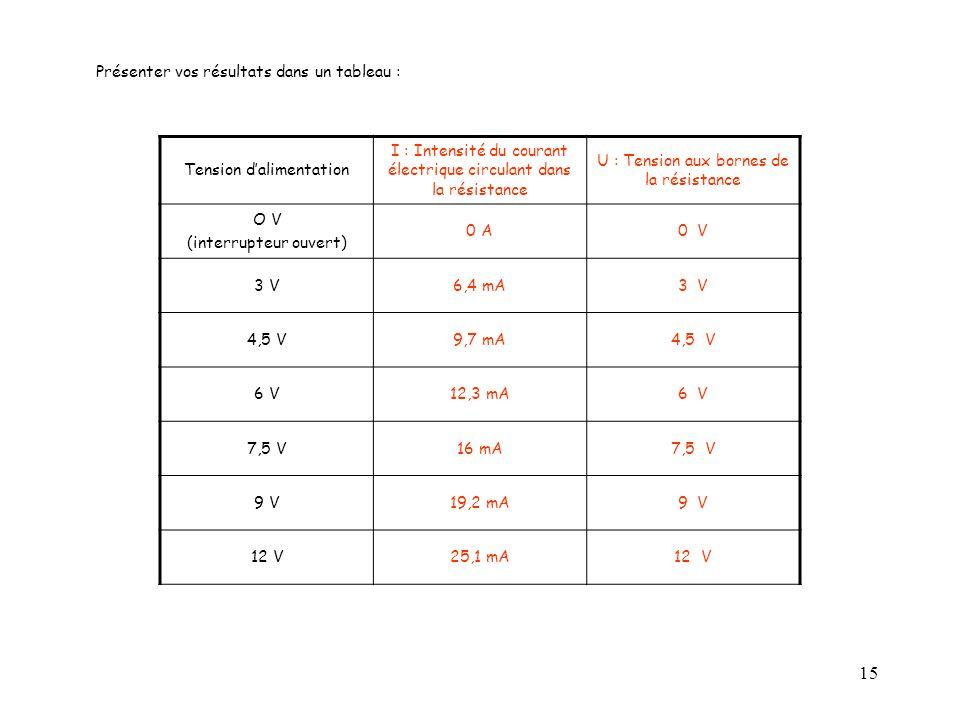 15 Tension d'alimentation I : Intensité du courant électrique circulant dans la résistance U : Tension aux bornes de la résistance O V (interrupteur ouvert) 0 A0 V 3 V6,4 mA3 V 4,5 V9,7 mA4,5 V 6 V12,3 mA6 V 7,5 V16 mA7,5 V 9 V19,2 mA9 V 12 V25,1 mA12 V Présenter vos résultats dans un tableau :