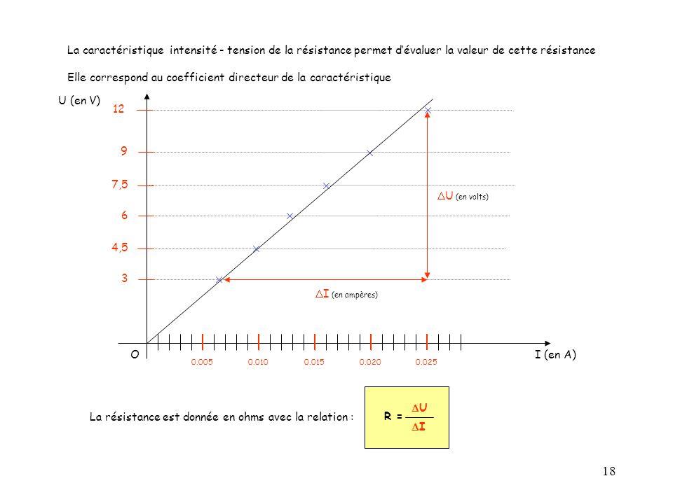18 La caractéristique intensité - tension de la résistance permet d'évaluer la valeur de cette résistance Elle correspond au coefficient directeur de la caractéristique O I (en A) U (en V) 3 0.0250.0200.0150.0100.005 4,5 6 7,5 9 12  U (en volts)  I (en ampères) R = UU II La résistance est donnée en ohms avec la relation :