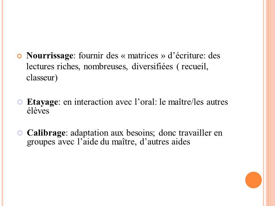 Nourrissage: fournir des « matrices » d'écriture: des lectures riches, nombreuses, diversifiées ( recueil, classeur) Etayage: en interaction avec l'or