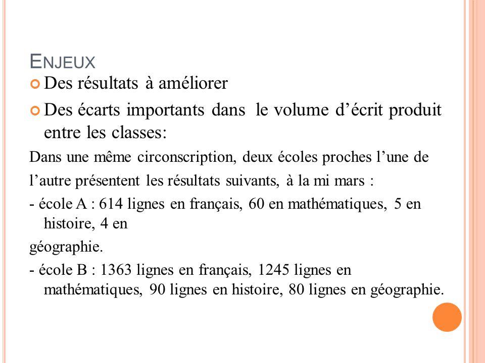 E NJEUX Des résultats à améliorer Des écarts importants dans le volume d'écrit produit entre les classes: Dans une même circonscription, deux écoles proches l'une de l'autre présentent les résultats suivants, à la mi mars : - école A : 614 lignes en français, 60 en mathématiques, 5 en histoire, 4 en géographie.
