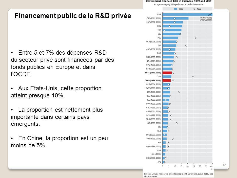 12 Entre 5 et 7% des dépenses R&D du secteur privé sont financées par des fonds publics en Europe et dans l'OCDE. Aux Etats-Unis, cette proportion att