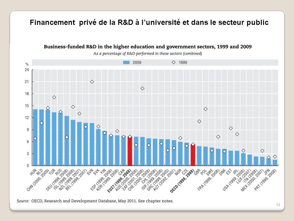 14 Financement privé de la R&D à l'université et dans le secteur public