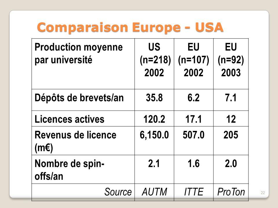 22 Comparaison Europe - USA Production moyenne par université US (n=218) 2002 EU (n=107) 2002 EU (n=92) 2003 Dépôts de brevets/an35.86.27.1 Licences actives120.217.112 Revenus de licence (m€) 6,150.0507.0205 Nombre de spin- offs/an 2.11.62.0 SourceAUTMITTEProTon
