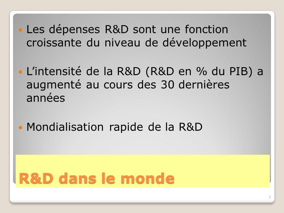 R&D dans le monde Les dépenses R&D sont une fonction croissante du niveau de développement L'intensité de la R&D (R&D en % du PIB) a augmenté au cours des 30 dernières années Mondialisation rapide de la R&D 3