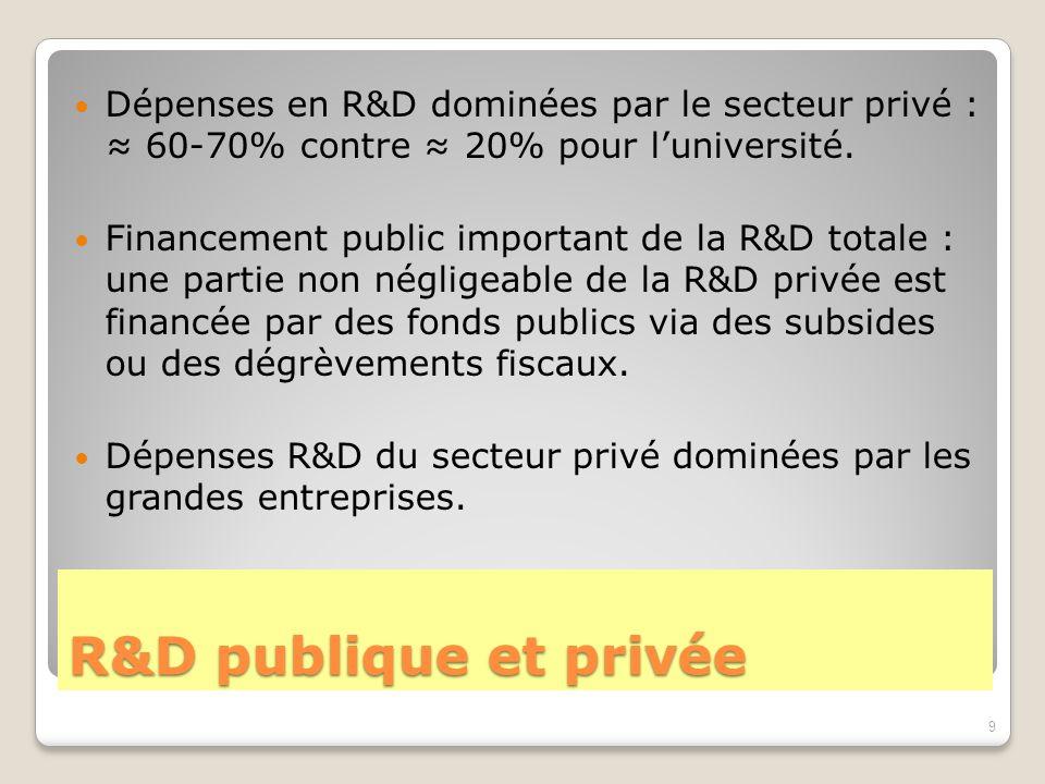 R&D publique et privée Dépenses en R&D dominées par le secteur privé : ≈ 60-70% contre ≈ 20% pour l'université. Financement public important de la R&D
