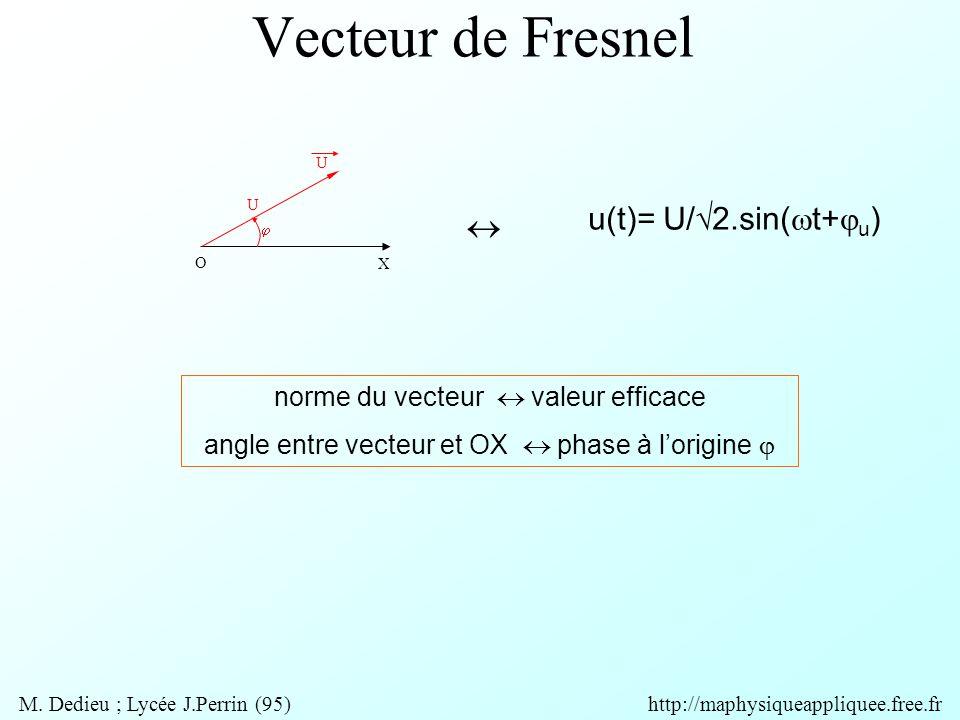 Vecteur de Fresnel O X U U  norme du vecteur  valeur efficace angle entre vecteur et OX  phase à l'origine  u(t)= U/√2.sin(  t+  u )  M.