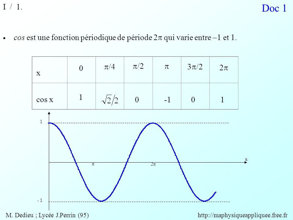Doc 5 II / 2. T û - û A1A1 A1A1 M. Dedieu ; Lycée J.Perrin (95) http://maphysiqueappliquee.free.fr