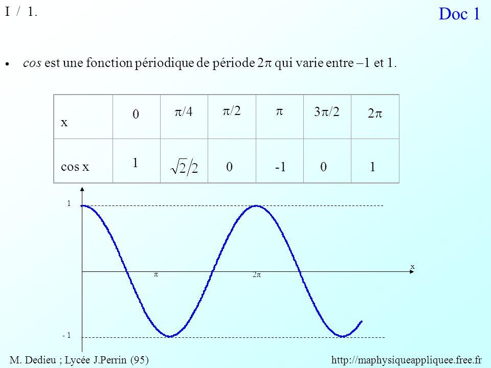  cos est une fonction périodique de période 2  qui varie entre –1 et 1. x 0  /4  /2  3  /2 22 cos x 1 001 Doc 1 I / 1. 1 - 1 x 2π π M. Dedieu
