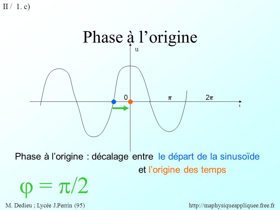 Phase à l'origine t Phase à l'origine : décalage entre  =  /2 le départ de la sinusoïde et l'origine des temps u 0  22 II / 1.