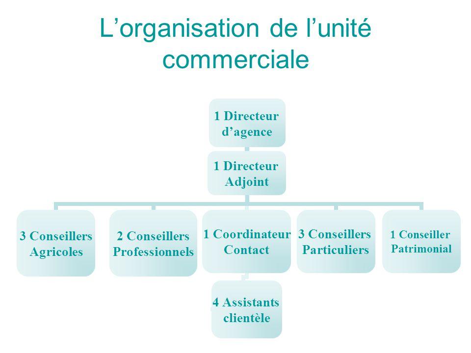 L'organisation de l'unité commerciale 1 Directeur d'agence 3 Conseillers Agricoles 2 Conseillers Professionnels 1 Directeur Adjoint 1 Coordinateur Con