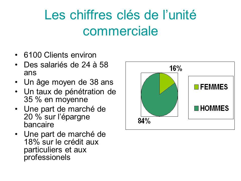 Les chiffres clés de l'unité commerciale 6100 Clients environ Des salariés de 24 à 58 ans Un âge moyen de 38 ans Un taux de pénétration de 35 % en moy