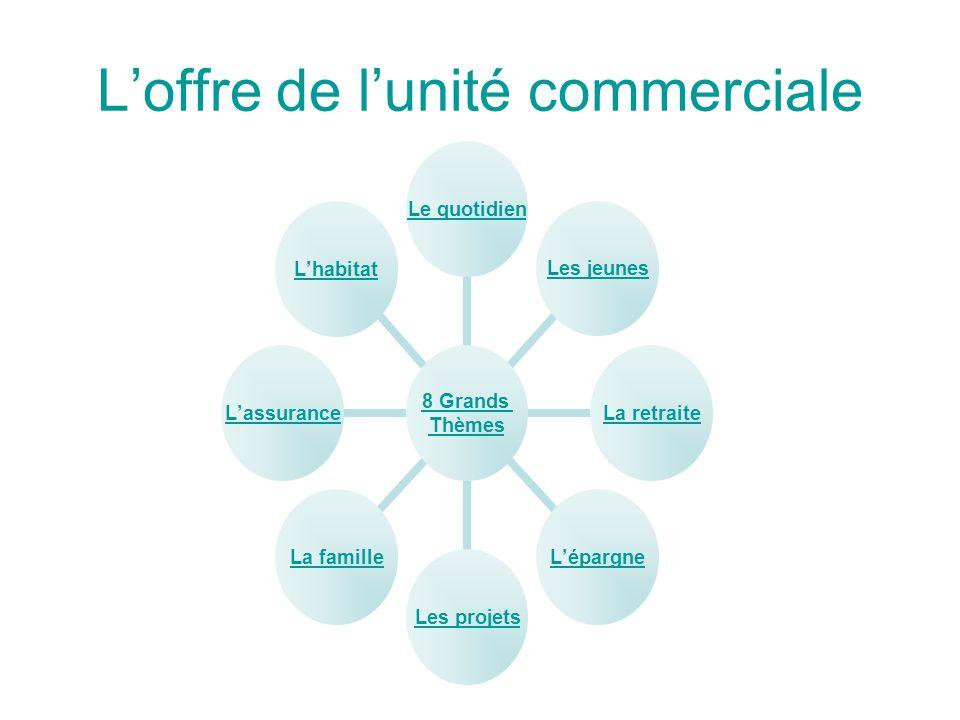 L'offre de l'unité commerciale 8 Grands Thèmes Le quotidienLes jeunesLa retraiteL'épargneLes projetsLa familleL'assuranceL'habitat