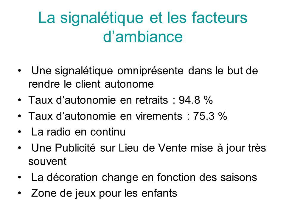 La signalétique et les facteurs d'ambiance Une signalétique omniprésente dans le but de rendre le client autonome Taux d'autonomie en retraits : 94.8