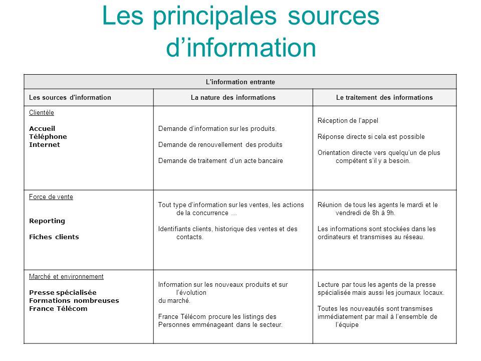 Les principales sources d'information L'information entrante Les sources d'informationLa nature des informationsLe traitement des informations Clientè