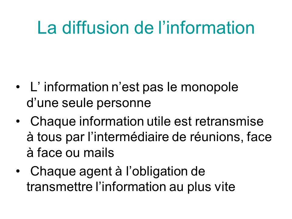 La diffusion de l'information L' information n'est pas le monopole d'une seule personne Chaque information utile est retransmise à tous par l'interméd