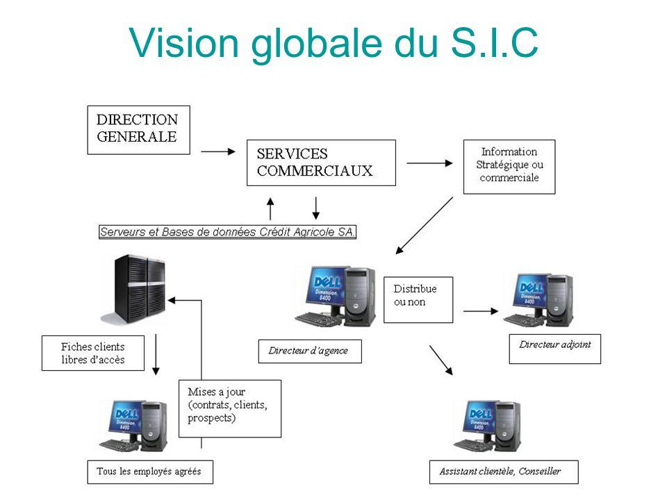 Vision globale du S.I.C