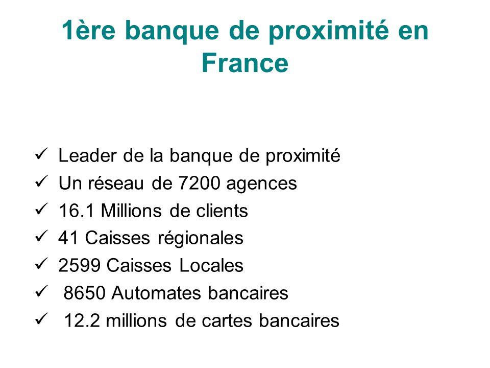 1ère banque de proximité en France Leader de la banque de proximité Un réseau de 7200 agences 16.1 Millions de clients 41 Caisses régionales 2599 Cais
