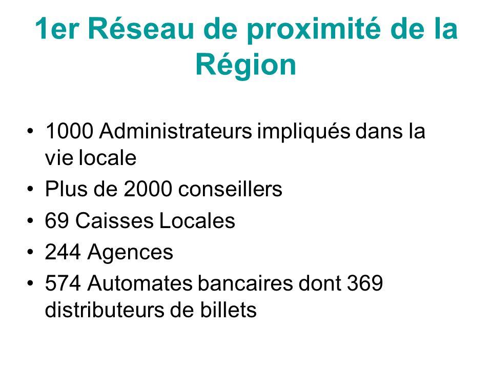 1er Réseau de proximité de la Région 1000 Administrateurs impliqués dans la vie locale Plus de 2000 conseillers 69 Caisses Locales 244 Agences 574 Aut