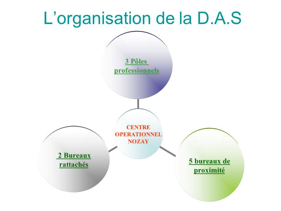 L'organisation de la D.A.S CENTRE OPERATIONNEL NOZAY 3 Pôles professionnels 5 bureaux de proximité 2 Bureaux rattachés