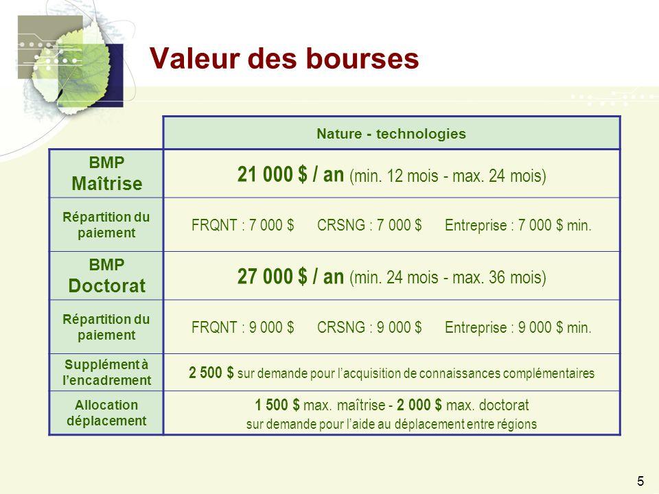 5 Nature - technologies BMP Maîtrise 21 000 $ / an (min.