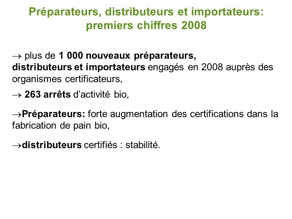 Préparateurs, distributeurs et importateurs: premiers chiffres 2008  plus de 1 000 nouveaux préparateurs, distributeurs et importateurs engagés en 20