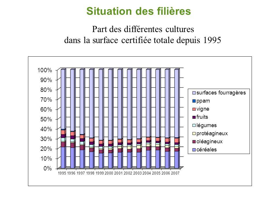 Situation des filières: les céréales biologiques  Collecte:  utilisations globales de céréales: +15% meuniers et +8% FAB en 2008  5 074 exploitations fin 2007,  85 593 ha certifiés,  0,9% des surfaces nationales en céréales,  Prévisions 2008/2009 en cours d'évaluation