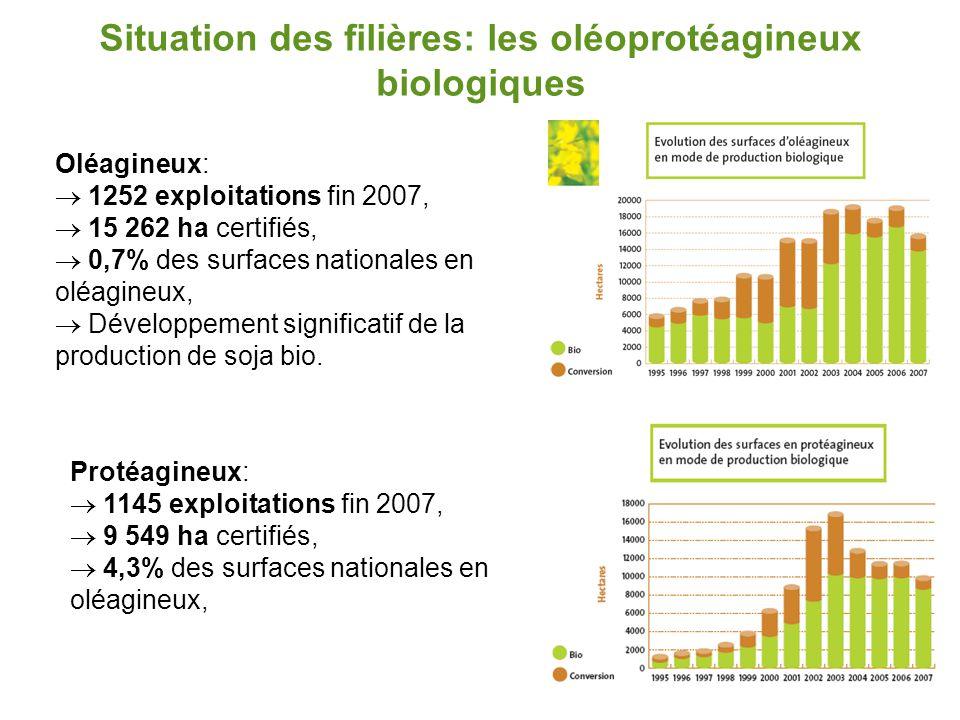 Situation des filières: les oléoprotéagineux biologiques Oléagineux:  1252 exploitations fin 2007,  15 262 ha certifiés,  0,7% des surfaces nationa