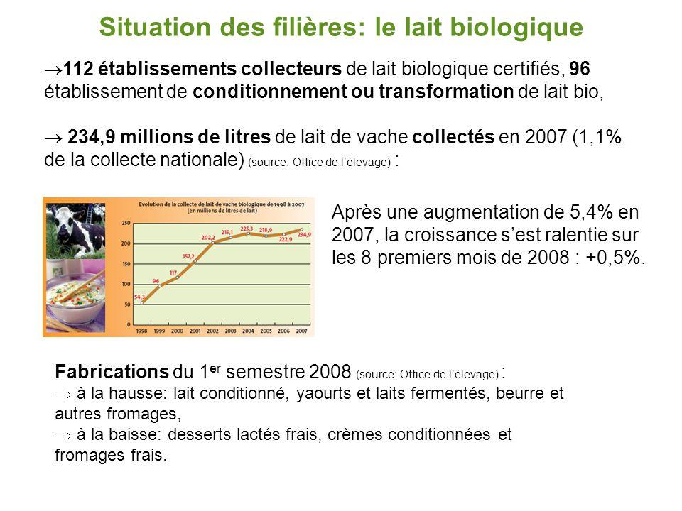 Situation des filières: le lait biologique  112 établissements collecteurs de lait biologique certifiés, 96 établissement de conditionnement ou trans