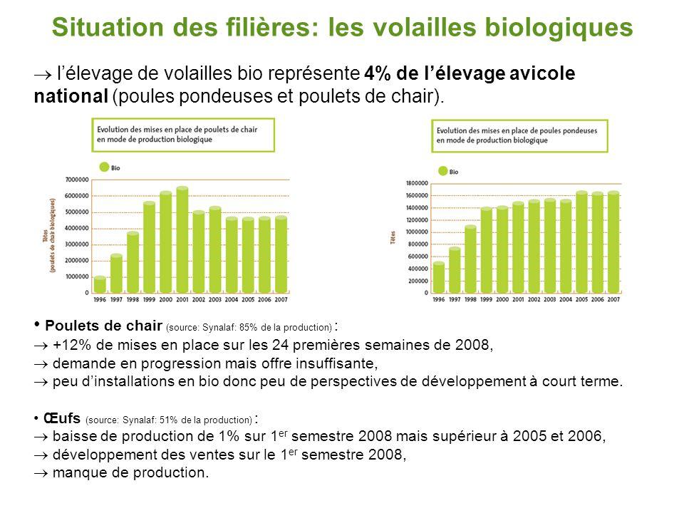 Situation des filières: les volailles biologiques  l'élevage de volailles bio représente 4% de l'élevage avicole national (poules pondeuses et poulet