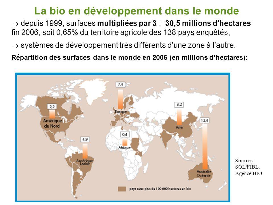 La bio en développement dans le monde  depuis 1999, surfaces multipliées par 3 : 30,5 millions d'hectares fin 2006, soit 0,65% du territoire agricole