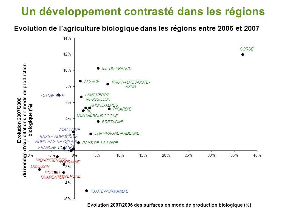 De nombreuses causes à ces évolutions contrastées en particulier:  orientation et évolution générale de l'agriculture dans chaque région,  engagement plus ou moins développé des entreprises,  politique publique régionale et départementale,  coopération entre acteurs.