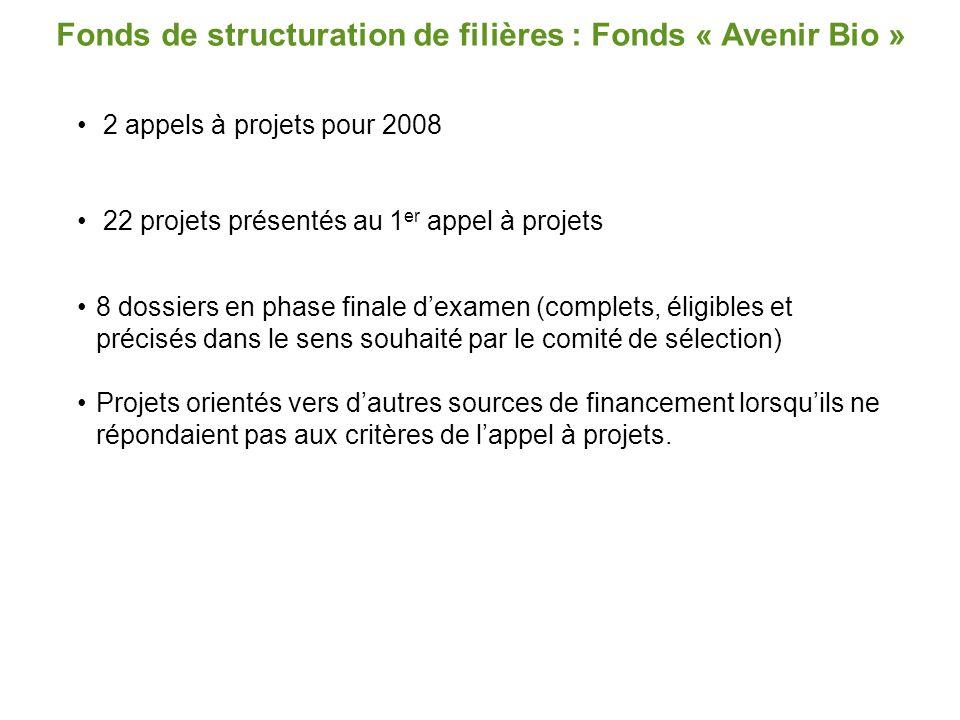 2 appels à projets pour 2008 22 projets présentés au 1 er appel à projets 8 dossiers en phase finale d'examen (complets, éligibles et précisés dans le