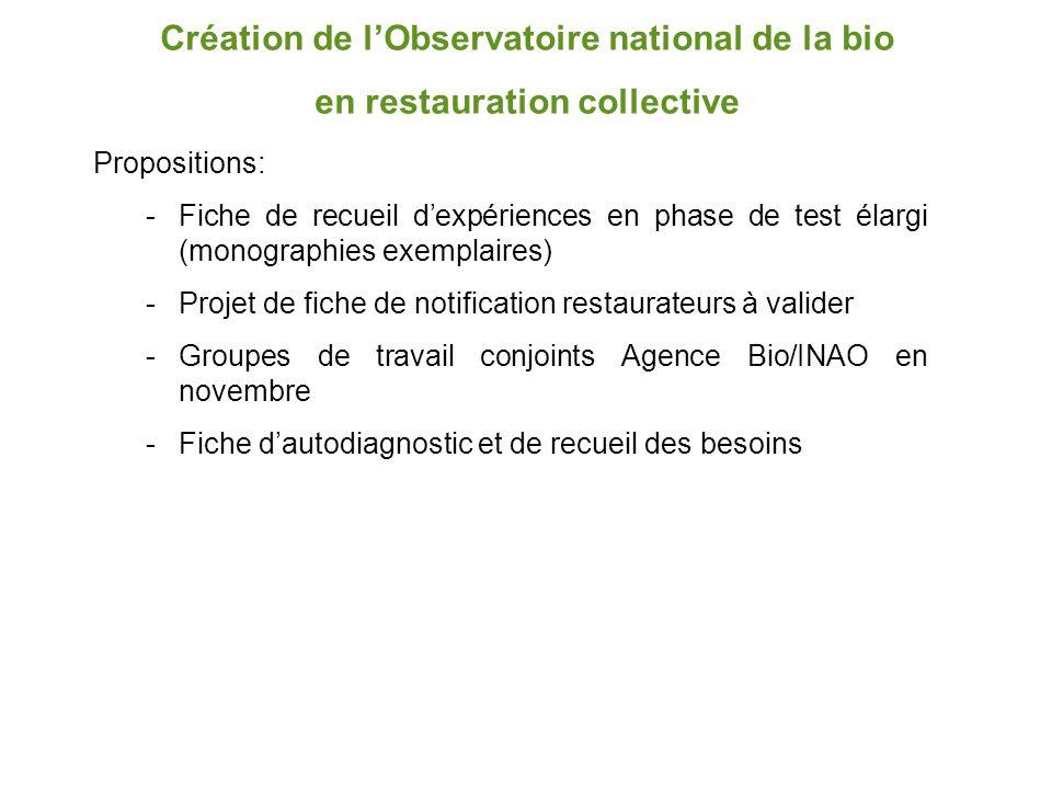 Création de l'Observatoire national de la bio en restauration collective Propositions: -Fiche de recueil d'expériences en phase de test élargi (monogr