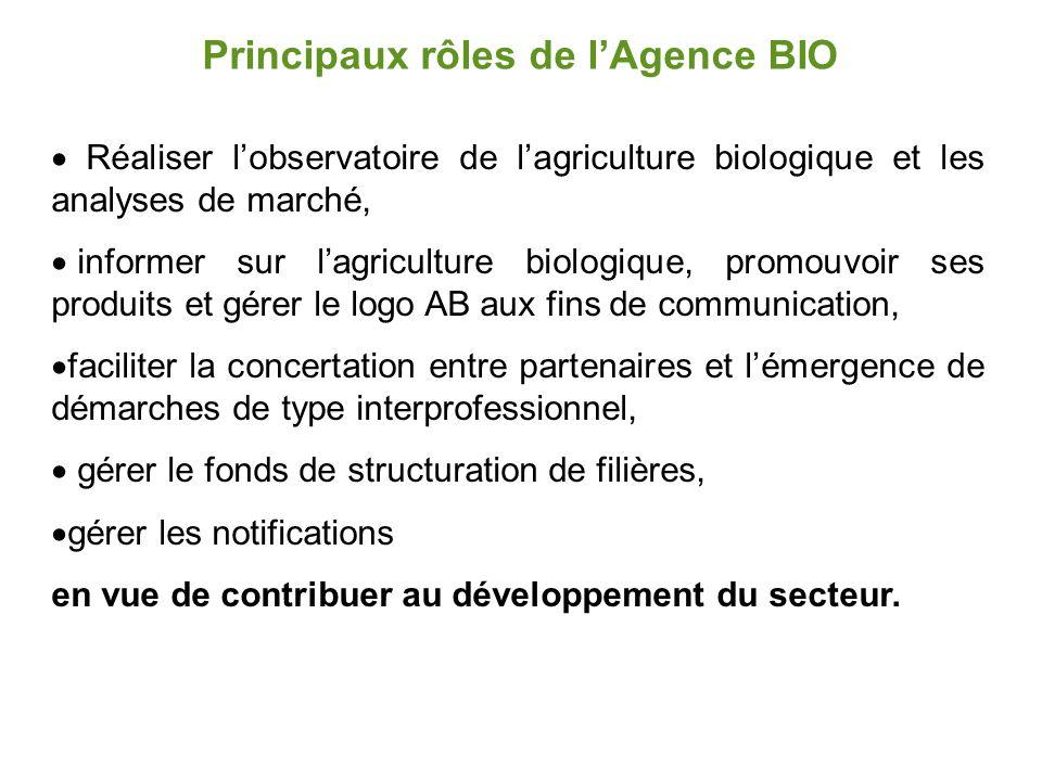 Principaux rôles de l'Agence BIO  Réaliser l'observatoire de l'agriculture biologique et les analyses de marché,  informer sur l'agriculture biologi