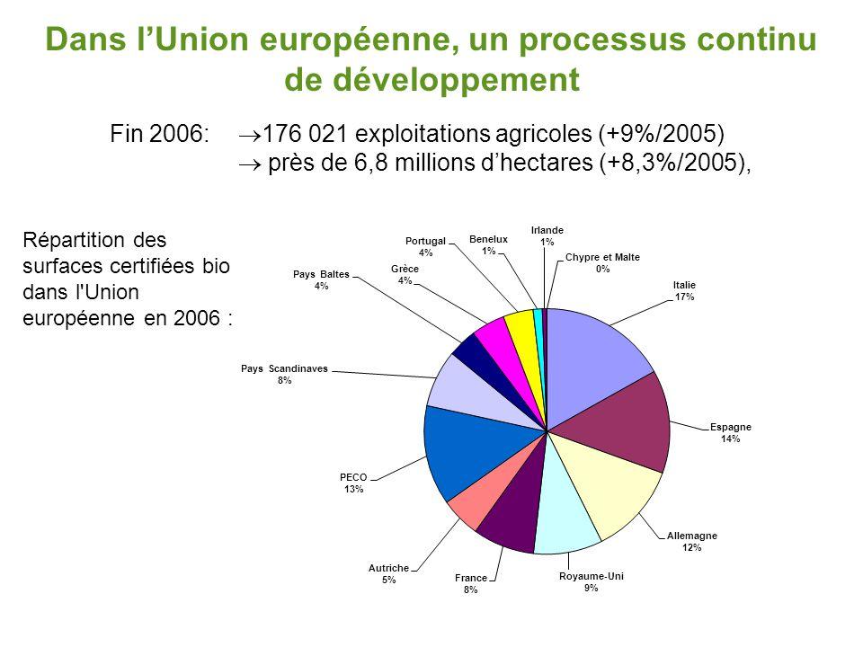 Dans l'Union européenne, un processus continu de développement  176 021 exploitations agricoles (+9%/2005)  près de 6,8 millions d'hectares (+8,3%/2